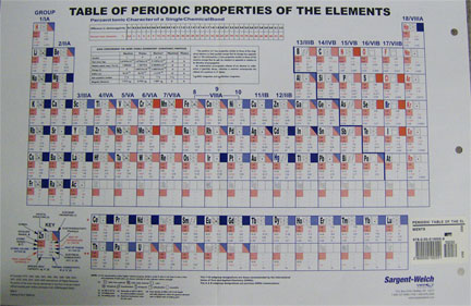 Cover Image For SARGENT PERIODIC TABLE OF